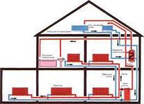 Как правильно продумать отопление в доме