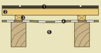Установка подкровельной пленки и теплоизоляции для обустройства мансардного помещения