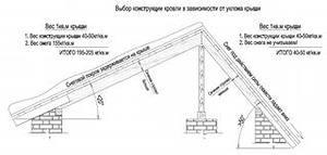 Особенности чердачных скатных крыш