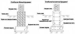 Виды и характеристики фундаментов