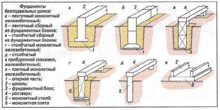 Типы фундамента для строительства домов