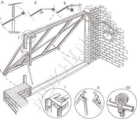 Как сделать секционные ворота?